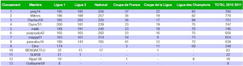 Le cumul : Le classement des pronostiqueurs 2010/2011 - Page 6 Classe16