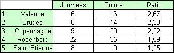 UEFA : adversaires ASSE Sans_t11