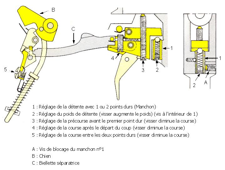 Réglage détente DES 96 U Des_6910