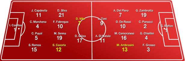 يورو 2008 : اسبانيا وايطاليا في صراع على نصف النهائي 77777716