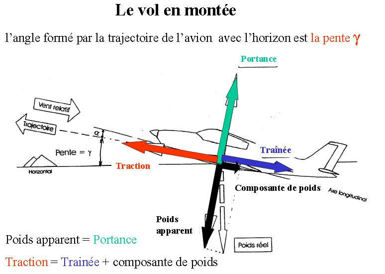 montée rectiligne uniforme: portance< trainée..euh pourquoi? Quatre10
