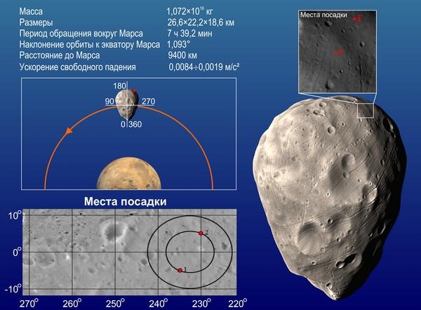 Fobos-Grunt - mission russe sur l'étude de Phobos - Page 9 Fobos_10