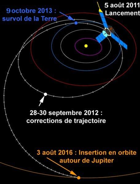Juno - Mission autour de Jupiter Image157