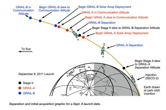 [GRAIL] Déroulement de la mission - Page 3 Image168