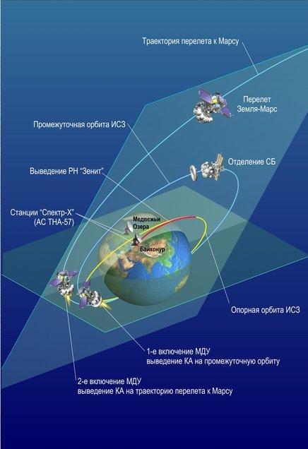 phobos grunt - Mission Phobos-Grunt [Echec] Image182