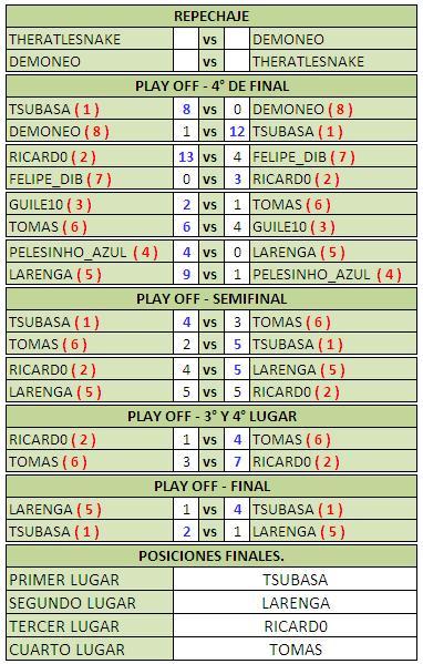 Fase Final Liga B Fase_f19
