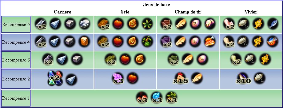 Gains des mini jeux Jeuxba10