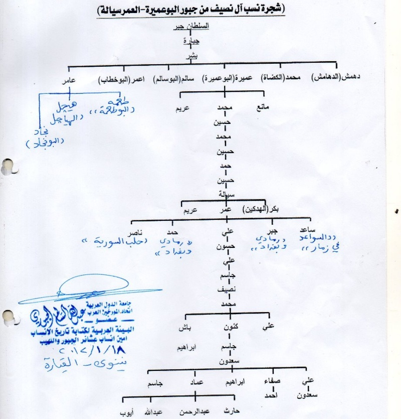 وثيقة نسب فخذ عمر ال سيالة من جبور البو عميرة  Uousuo10