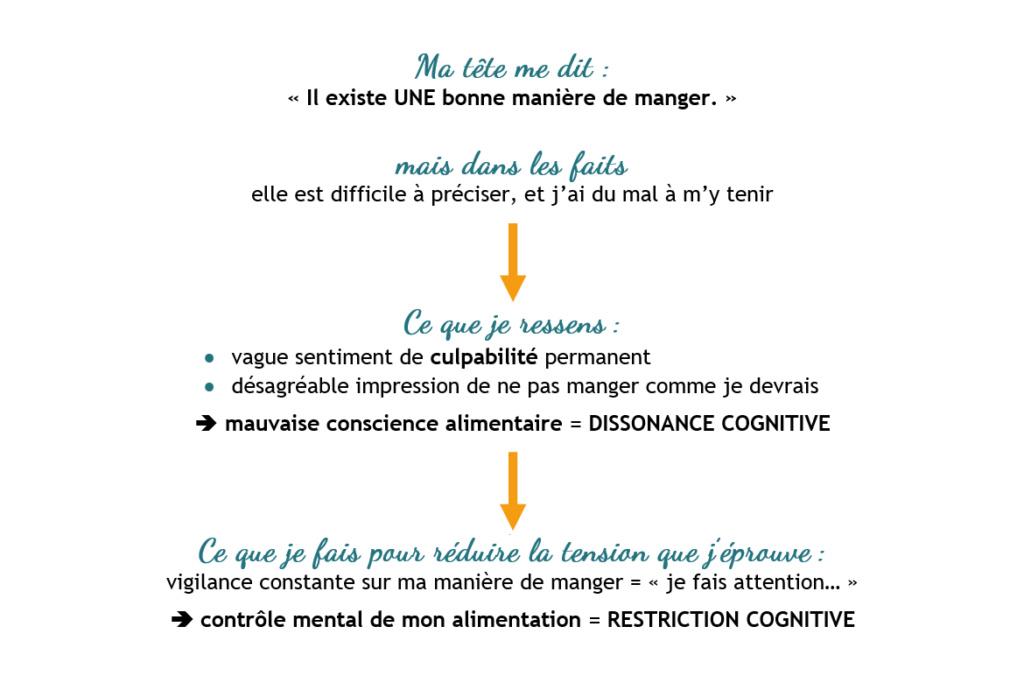 La dissonance cognitive Disson11