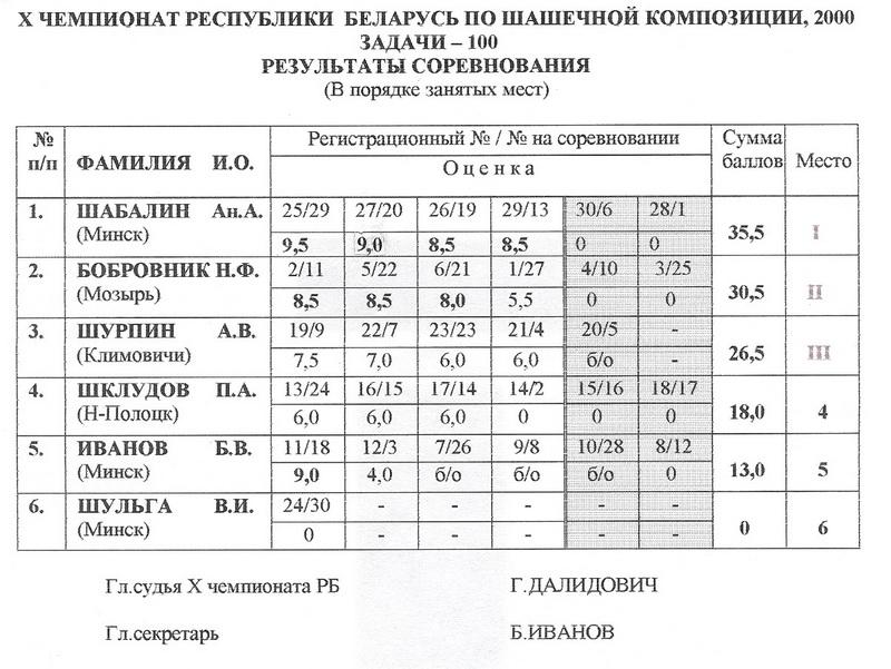 X Чемпионат Беларуси по шашечной композиции 10a-2610