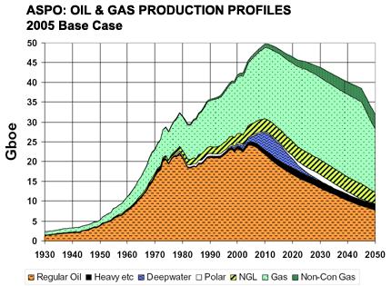Le pic de pétrole est-il passé ? - Page 3 Aspo_o10