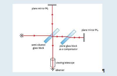 The Michelson-Morley Interferometer Michel12