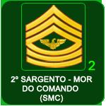 Patentes - Ranks / Patentes Smc210
