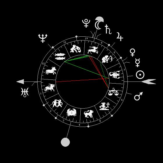 Cuspide en révolution solaire  4174-510