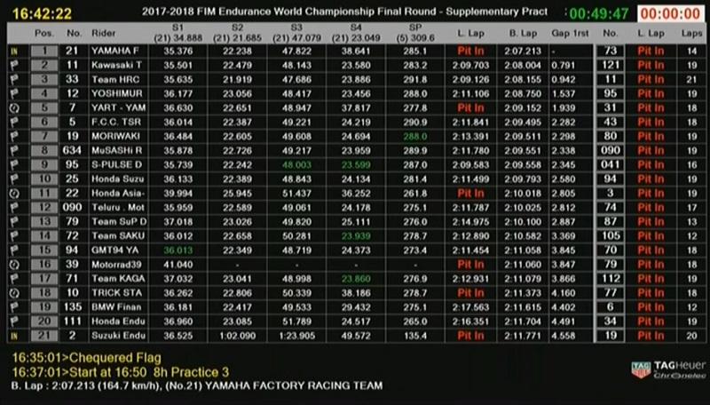 (Endurance) 8 heures de Suzuka 2018  Fp210