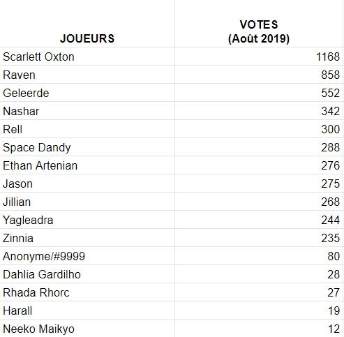 Votes du mois Vote_a10