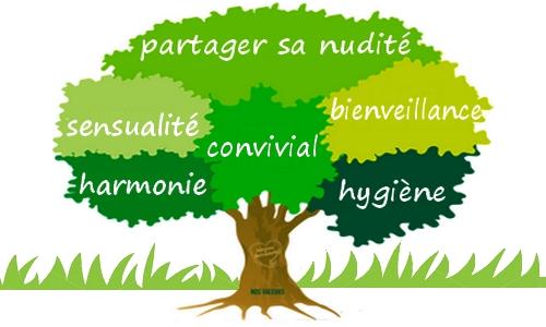 Quelle valeur ajouteriez-vous à la définition du naturisme? _arbre10