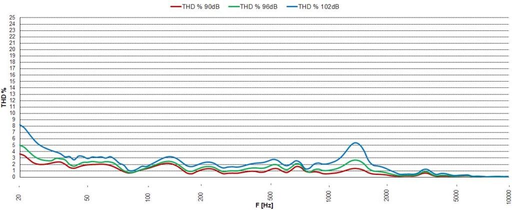 Distorsión armónica total de un altavoz B_c_sp10