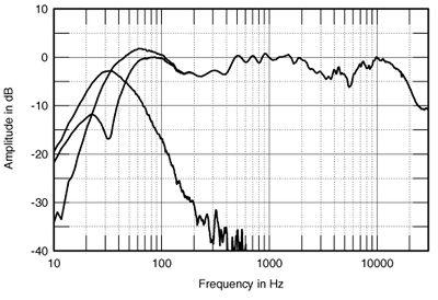 Consultas sobre Ultracurve. Dyn3fi10