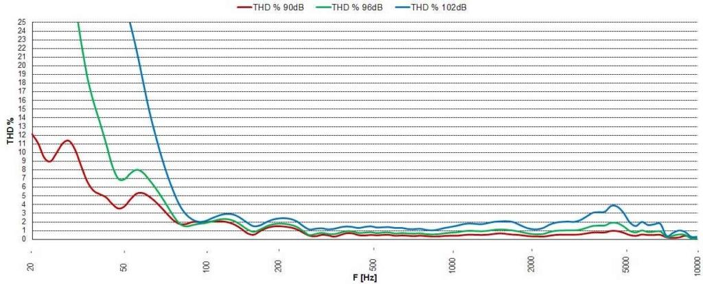 Distorsión armónica total de un altavoz Eighte10
