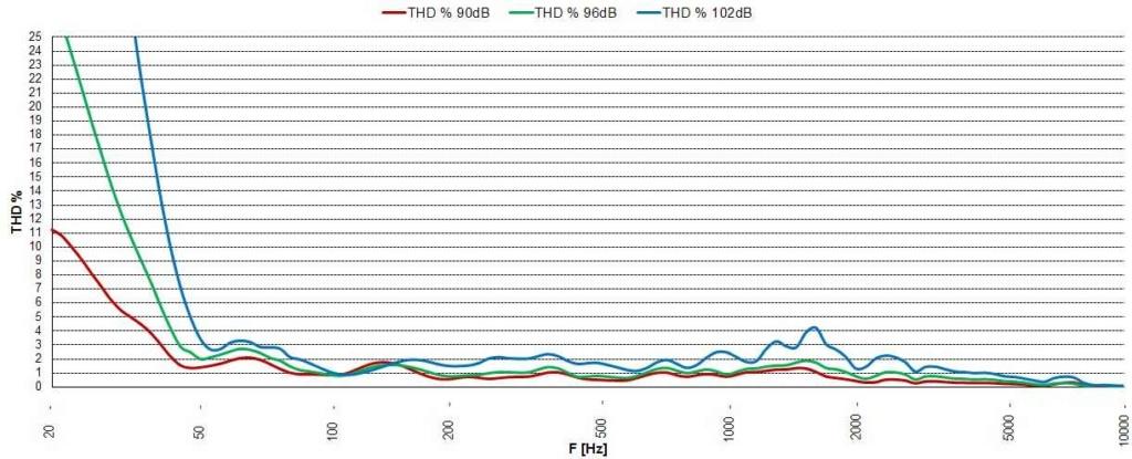Distorsión armónica total de un altavoz Sb_aco10