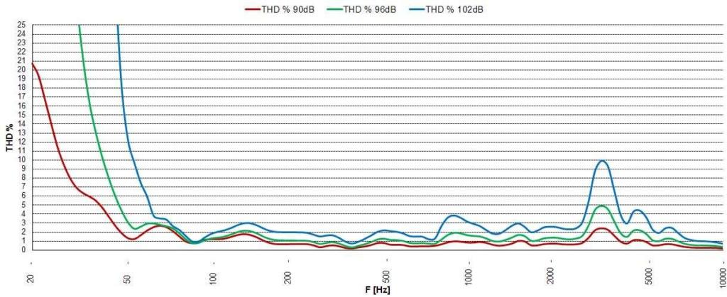 Distorsión armónica total de un altavoz Scan_s10