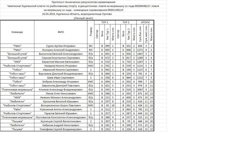 Чемпионат Курганской области по ловле на мормышку 10.03.2019 до 1разр 110