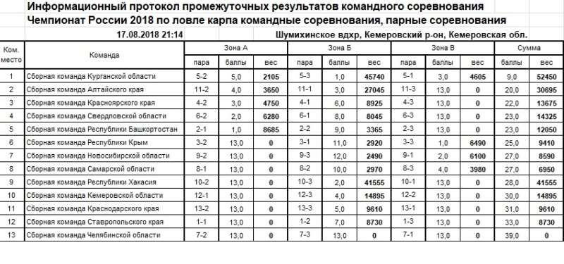 Чемпионат России по ловле карпа 2018 17_a10