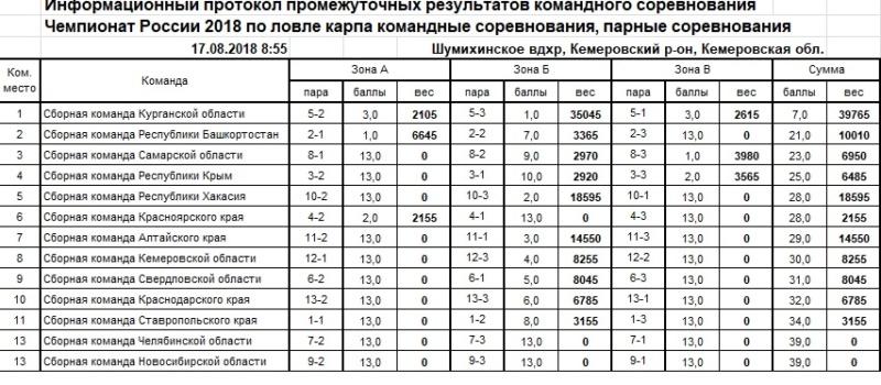 Чемпионат России по ловле карпа 2018 17_aaa10