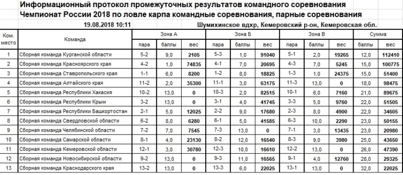 Чемпионат России по ловле карпа 2018 19_aaa10