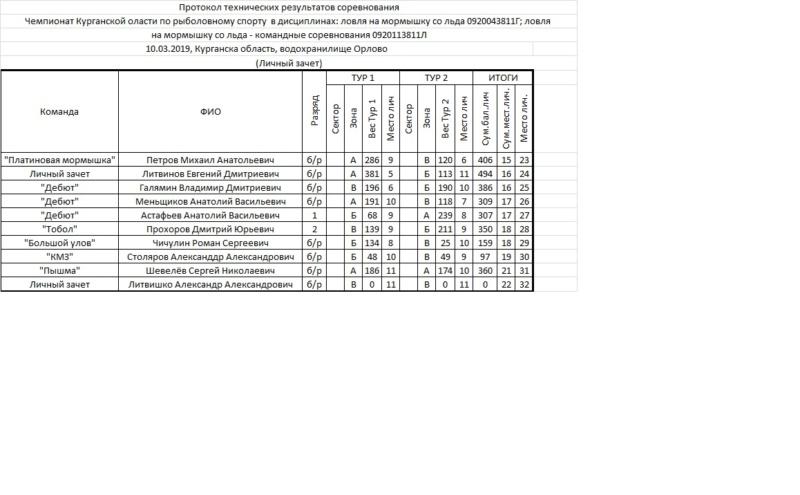 Чемпионат Курганской области по ловле на мормышку 10.03.2019 до 1разр 210