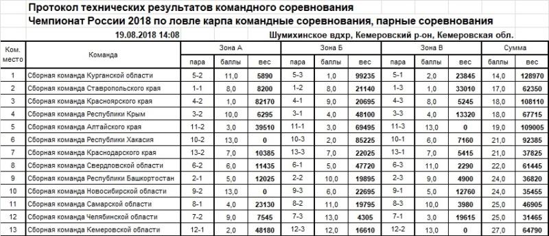 Чемпионат России по ловле карпа 2018 A_10