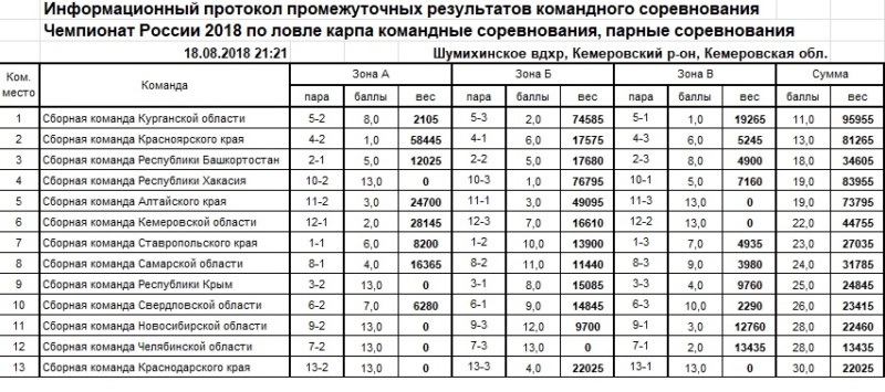 Чемпионат России по ловле карпа 2018 A_1810