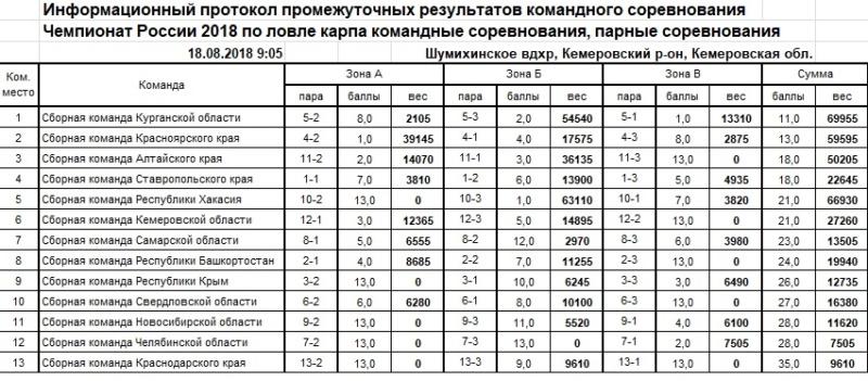 Чемпионат России по ловле карпа 2018 Eaa_1910