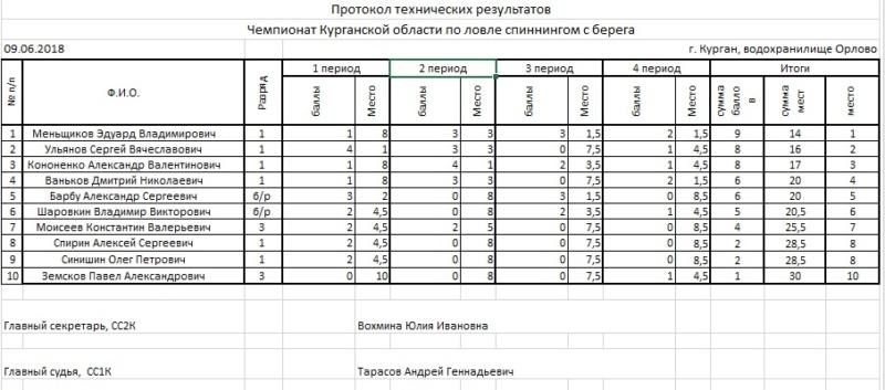 Чемпионат Курганской обл Спиннинг. Берег. оз. Орлово Ouo11