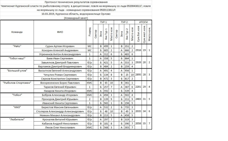 Чемпионат Курганской области по ловле на мормышку 10.03.2019 до 1разр Ouo15