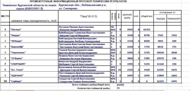 Чемпионат Курганской области по ловле Карпа 19-22.07.2018г. Ouo_210