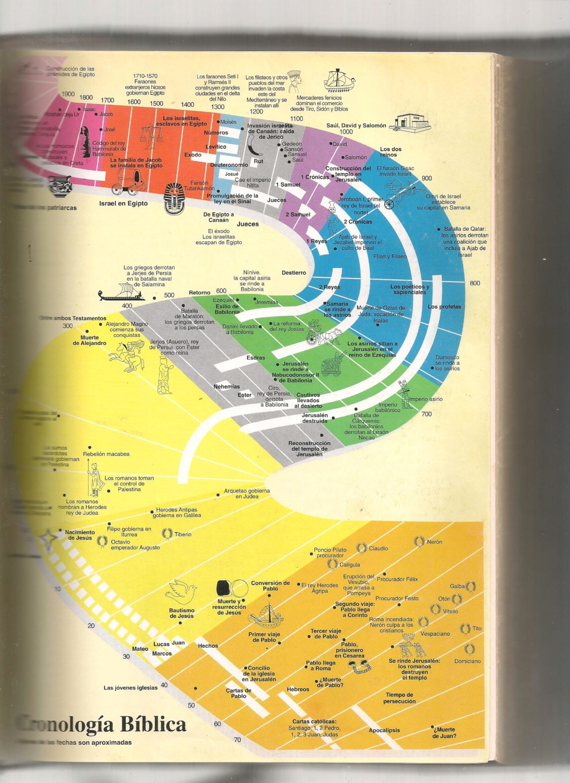 La historia de Israel y cuándo se redactaron los libros bíblicos Cronor10