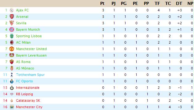 Resultados  Jornada 1 - Championsship Super League Tot11