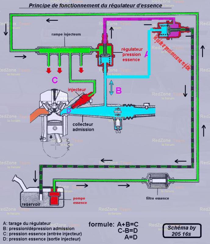 [TUTO] montage du régulateur de pression réglable sur safrane 2.5 20v Montag10
