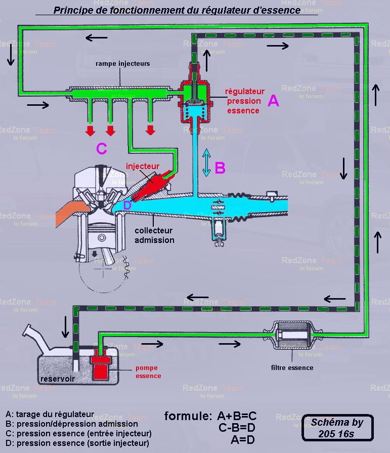 [TUTO] montage du régulateur de pression réglable sur safrane 2.5 20v Schema10