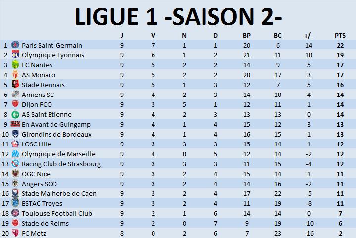 ►-Ligue 1- Classement Général◄ Journz45
