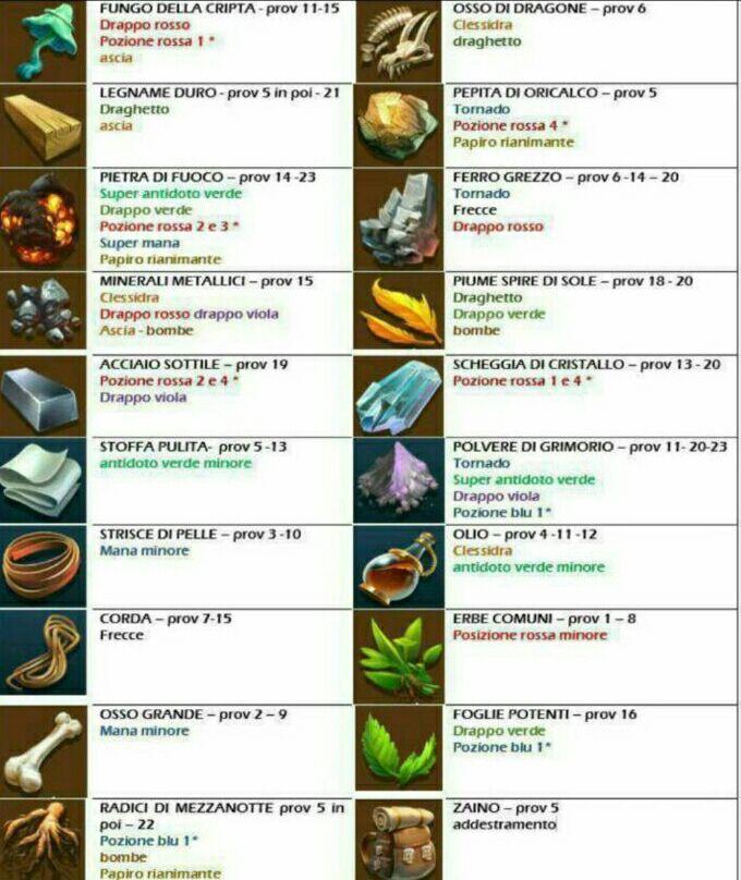 Materiali, dove trovarli e a cosa servono 835b7210