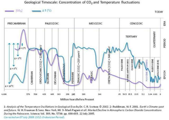La photosynthèse artificielle: Source d'énergie 100% écologique de demain ? Co2_te13