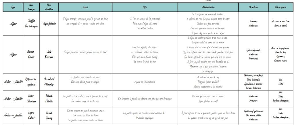 """Page FB """"Arcaëlle et autres - A.L Legrand"""" 110"""