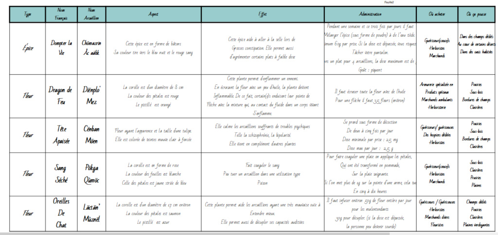 """Page FB """"Arcaëlle et autres - A.L Legrand"""" 510"""