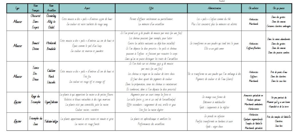 """Page FB """"Arcaëlle et autres - A.L Legrand"""" 710"""