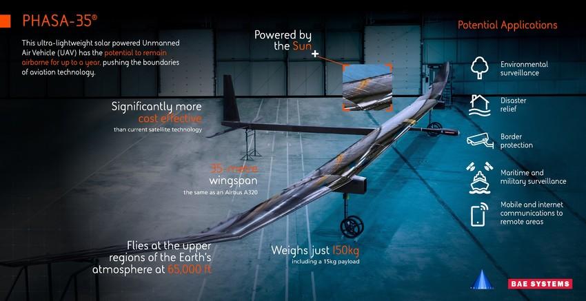 Самолет на солнечных батареях от BAE Systems. Великобритания и Австралия Aa16