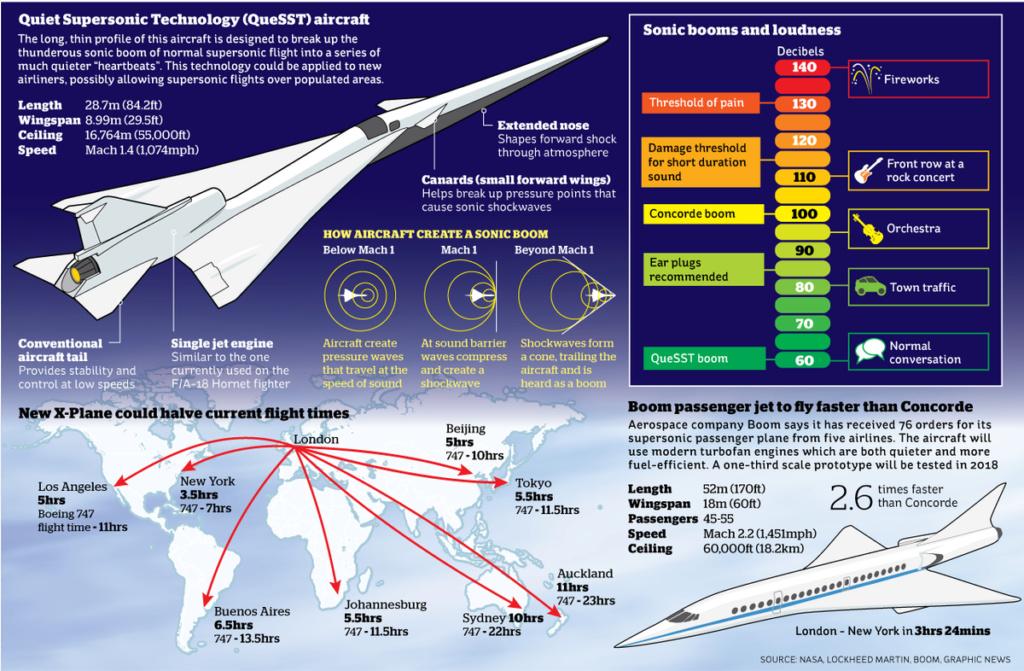 Создан X-59 QueSST - самый тихий самолет в истории. США Aaa13