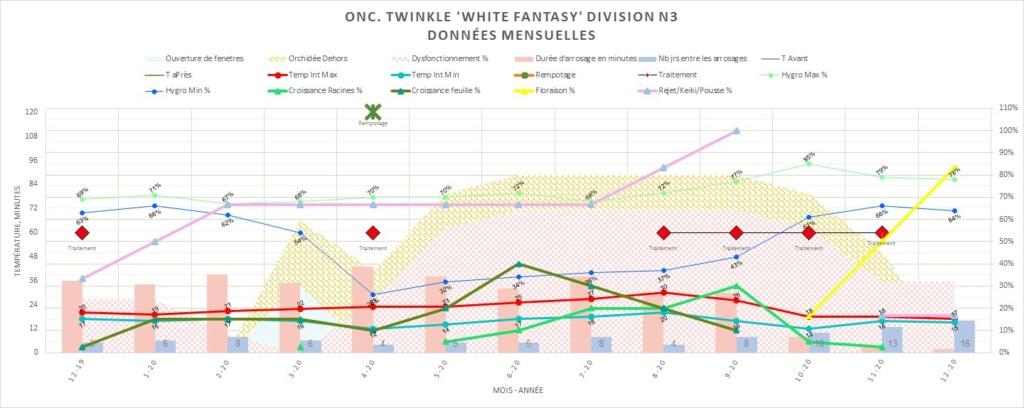 Oncidium Twinkle taches suspectes sur le feuillage 71f5f010